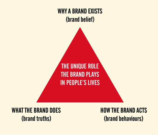 Brand Purpose diagram